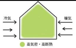 1.夏涼しく、冬暖かい、一年中室温にムラのない住空間