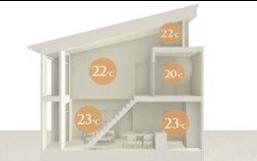 1.温熱環境をつくり、良い空気環境を整える
