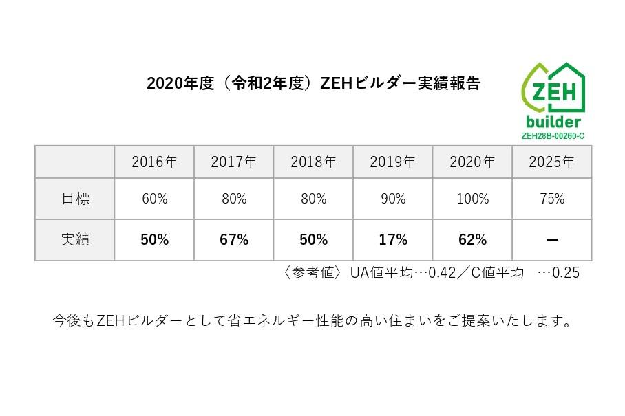 2020年度ZEHビルダー実績報告